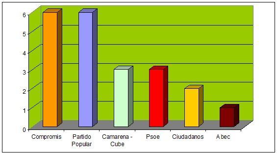Concejales B+®tera2015